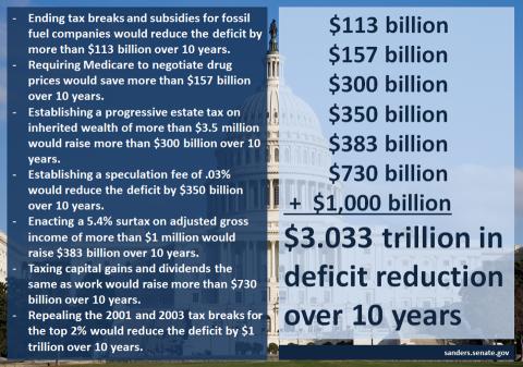Deficit Reduction Plan